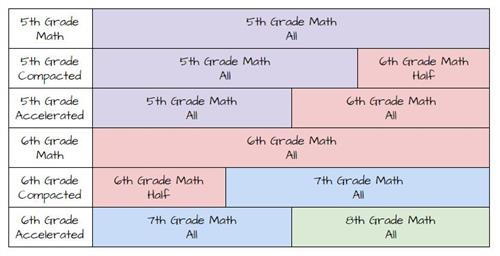 Visual of the descriptions of intermediate math courses listed above