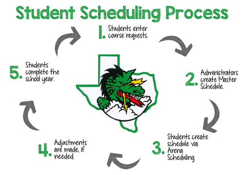 Students who have questions about the scheduling process should contact their counselor.